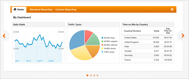 Bitgiant and BaseKit - Integrate Google Analytics into your website
